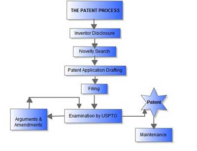 Patent search viagra